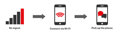 Wi-Fi step by step